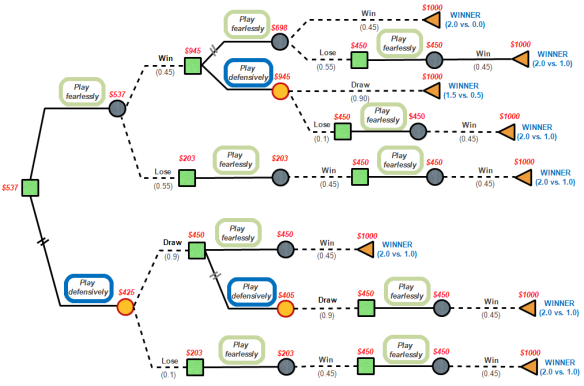 Tournament finals decision tree