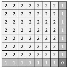 Chessboard zones